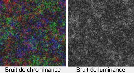 Bruit de chrominance et bruit de luminance